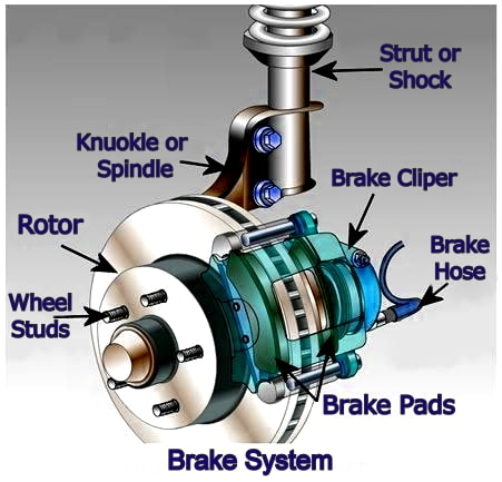 brake system parts replacement