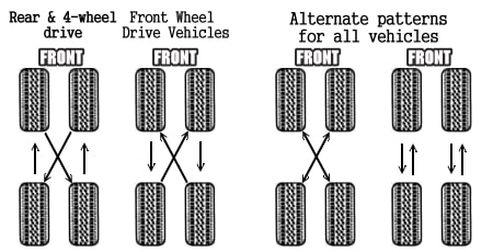 How Often To Rotate Tires >> Tire Rotation Cost Guide 2019 Find All Prices And Advice Here