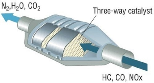 what is the catalytic converter