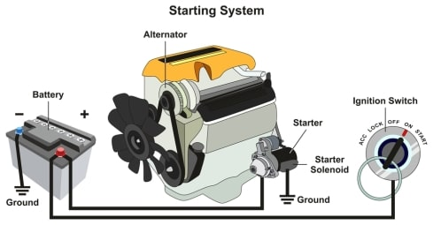how does an alternator work infographic
